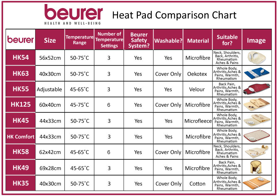 Beurer Heat Pad Comparison Chart