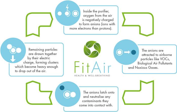 FitAir Halo