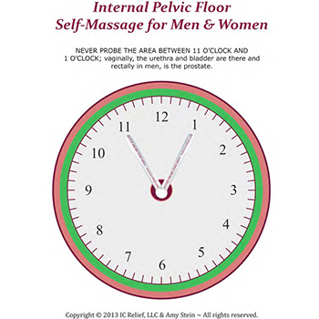 pelvic floor massage