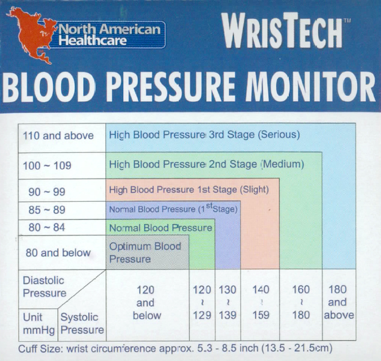 Wristech Blood pressure Monitor for home use