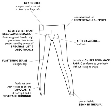 Dear Kate Yoga Pants Diagram