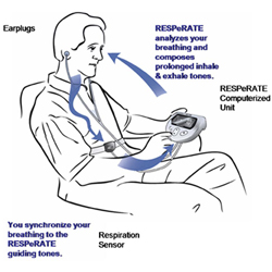 InterCure Resperate How Does It Work
