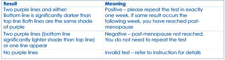 SELFCheck Menopause Test