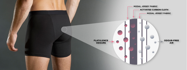 Shreddies Flatulence Filtering Underwear How They Work