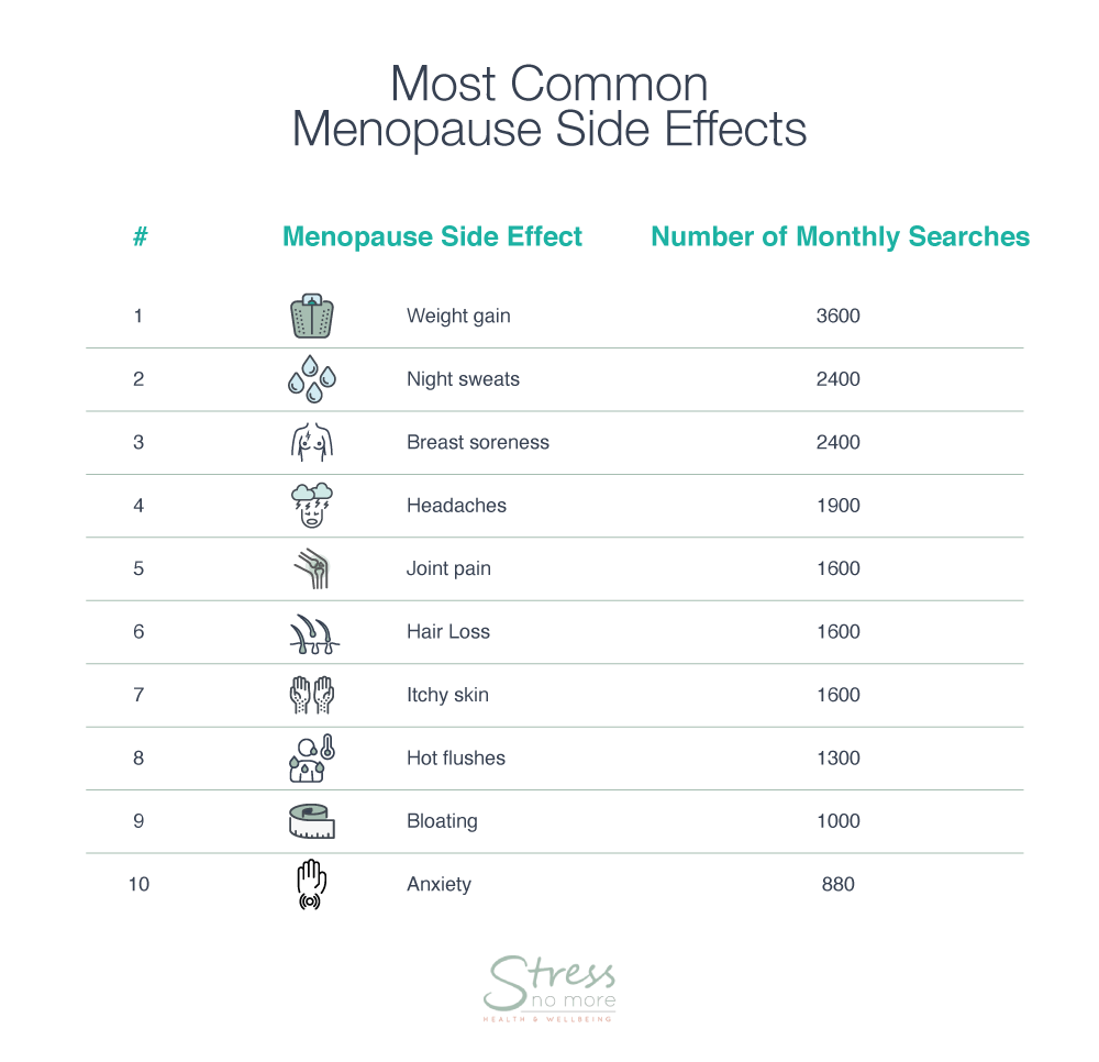 most common menopause side effects