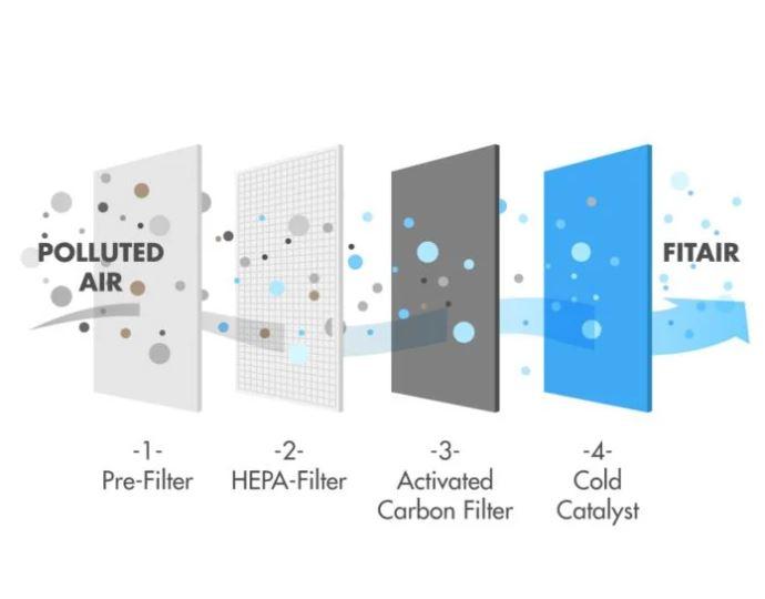 How HEPA filters work