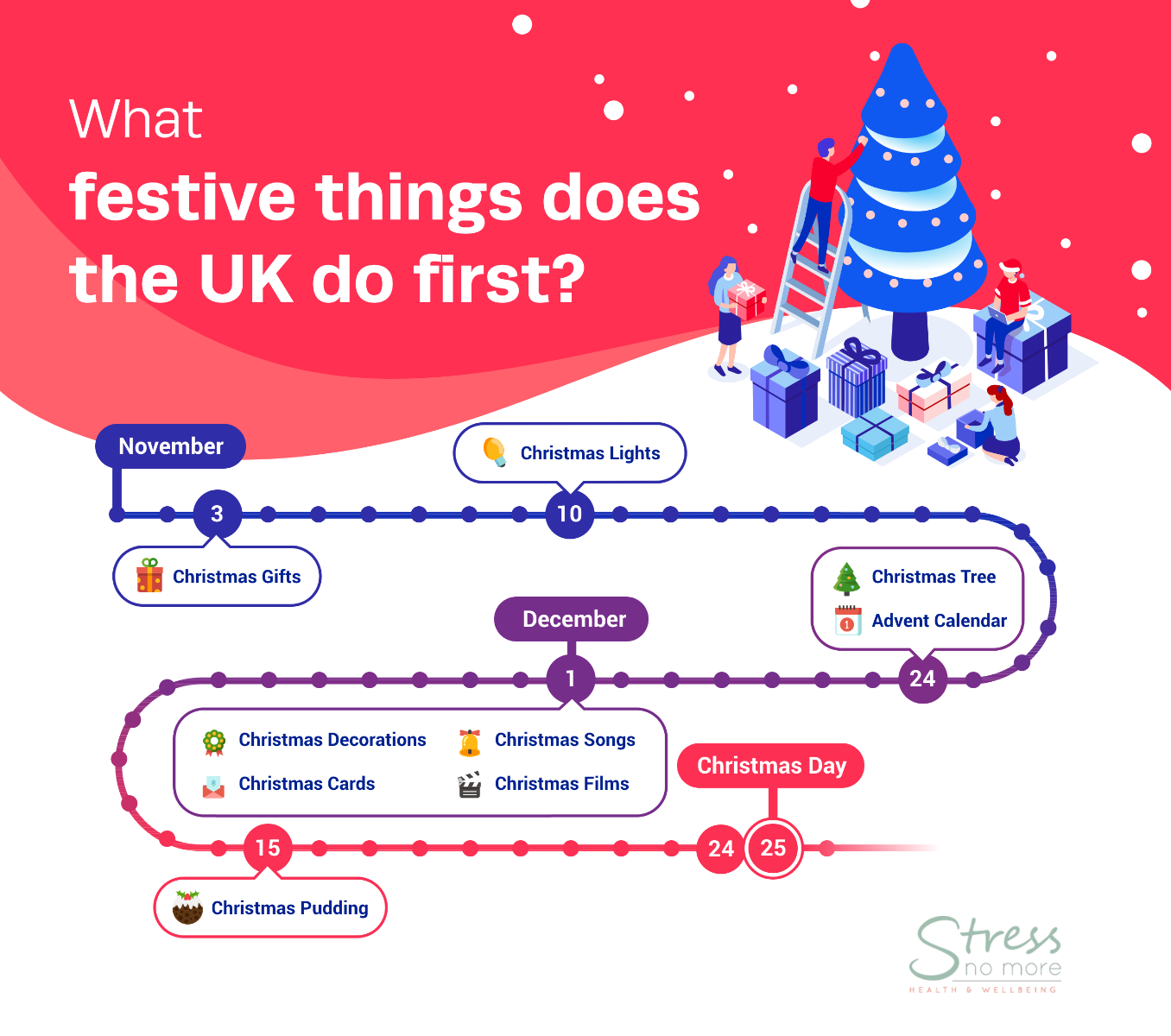 What festive things does the UK do first?