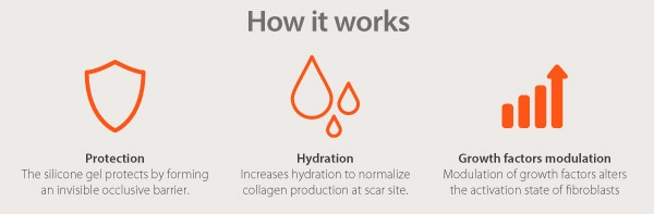 How it works: Protects the scar by creating an invisible barrier and hydrates the skin to normalise collagen production for normal looking skin