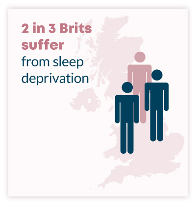 2 in 3 brits suffer from sleep deprivation hydrogen benefits