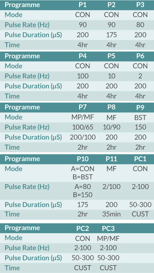 Universal TENS Programme Table