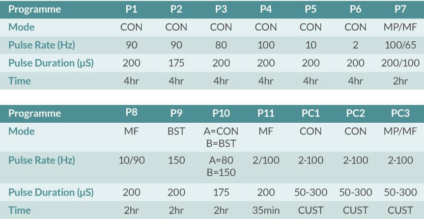 Universal TENS Programme Table