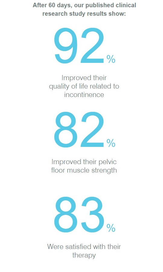 VSculpt Clinical Results