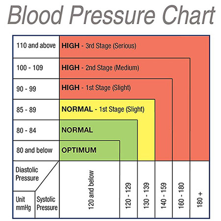 Vibrant image throughout printable blood pressure range chart