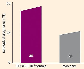 profertil pregnancy rate