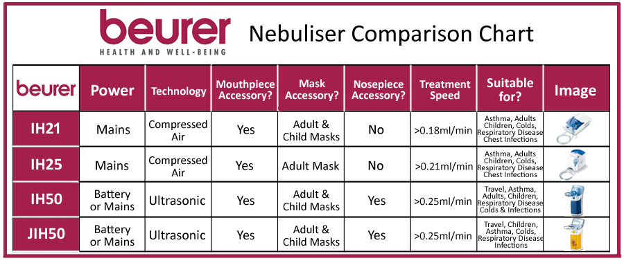 Beurer Nebuliser Comparison Chart