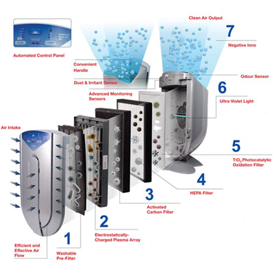 & advanced purification stages of the NaturoPure HF 380A Air Purifier to reduce indoor pollutants