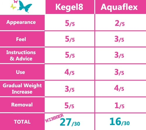 Aquaflex vs Kegel 8 exercise cones